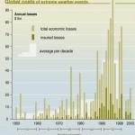 Costes globales de los eventos climáticos extremos